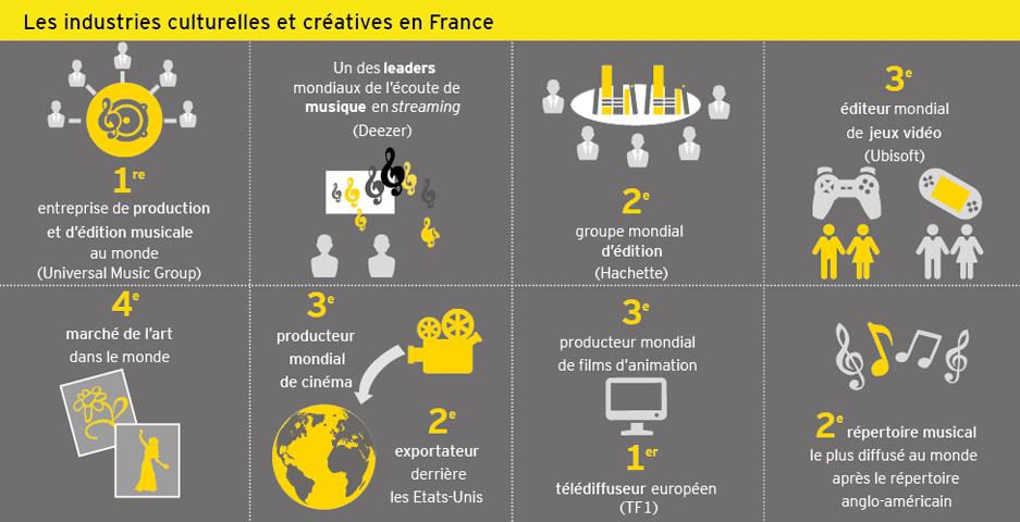 ey-panorama-des-industries-culturelles-et-creatives-infographie-leadership Panorama des industries culturelles et créatives